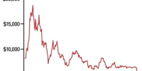 Bitcoin bust and tech stock decline may be blips or symptoms of wider slump: Don...